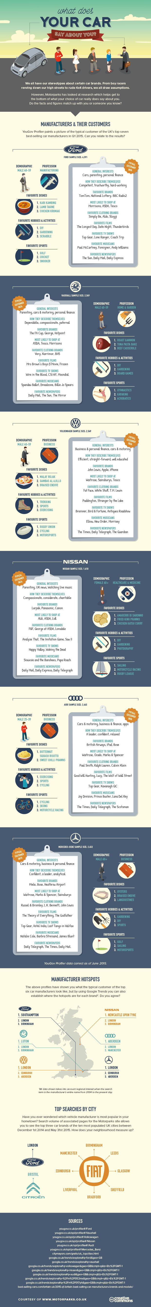 What does your car say about you